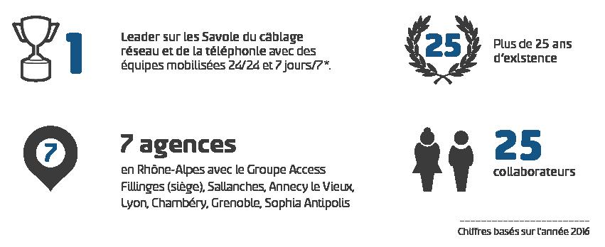 Chiffres clés alp'com 2016 - Expert réseau et télécom, câblage informatique